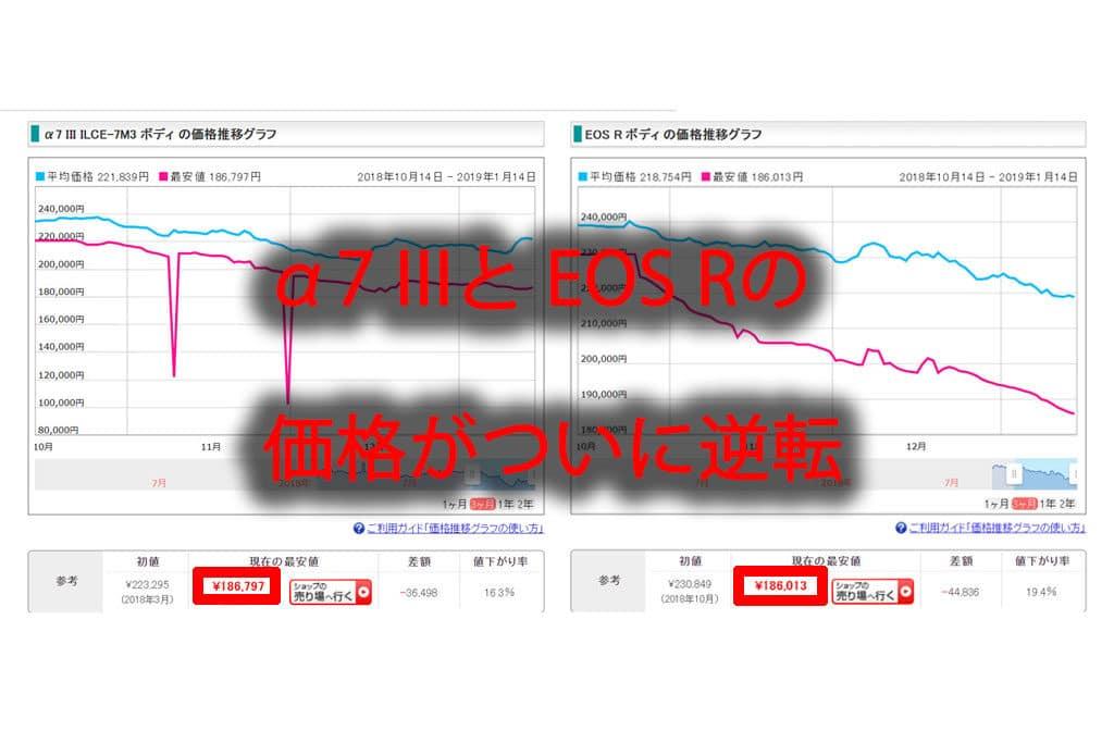 α7 IIIとEOS Rの価格が逆転