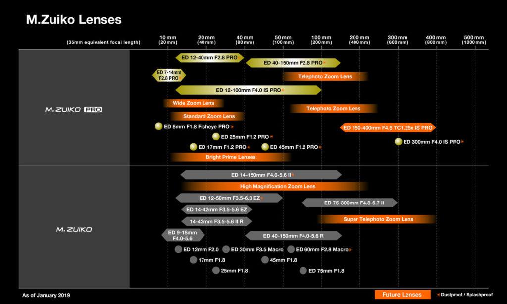 オリンパスのレンズロードマップ