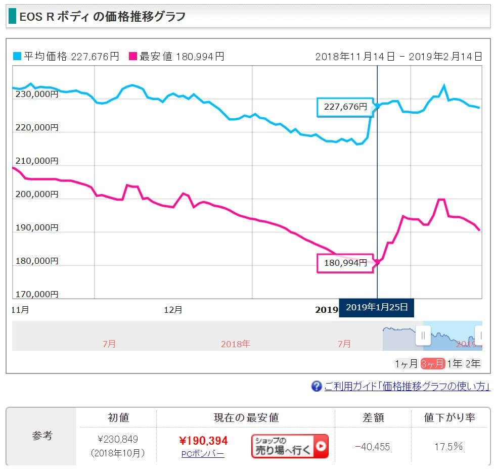 キヤノン EOS Rの価格推移