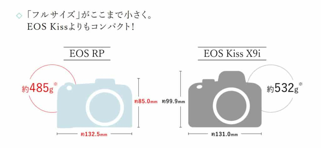 キヤノン EOS RPはEOS Kissより小さい