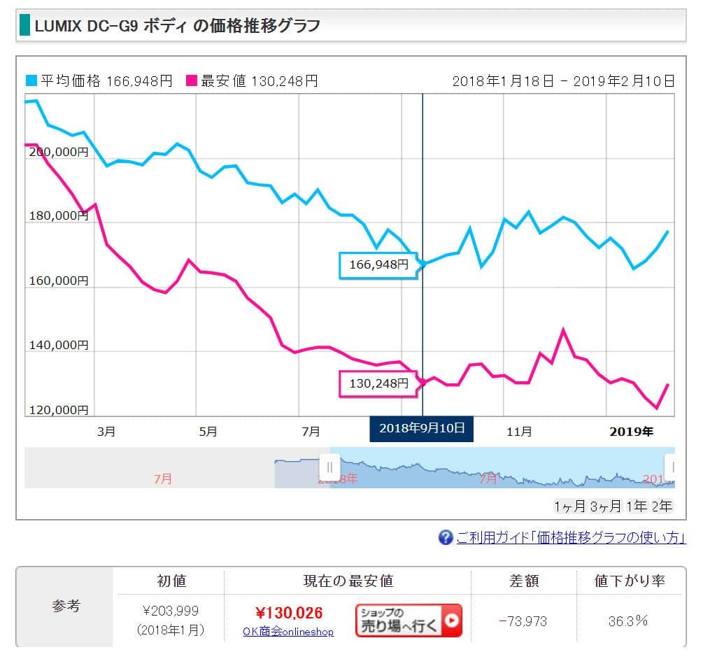パナソニック G9 PROの価格推移