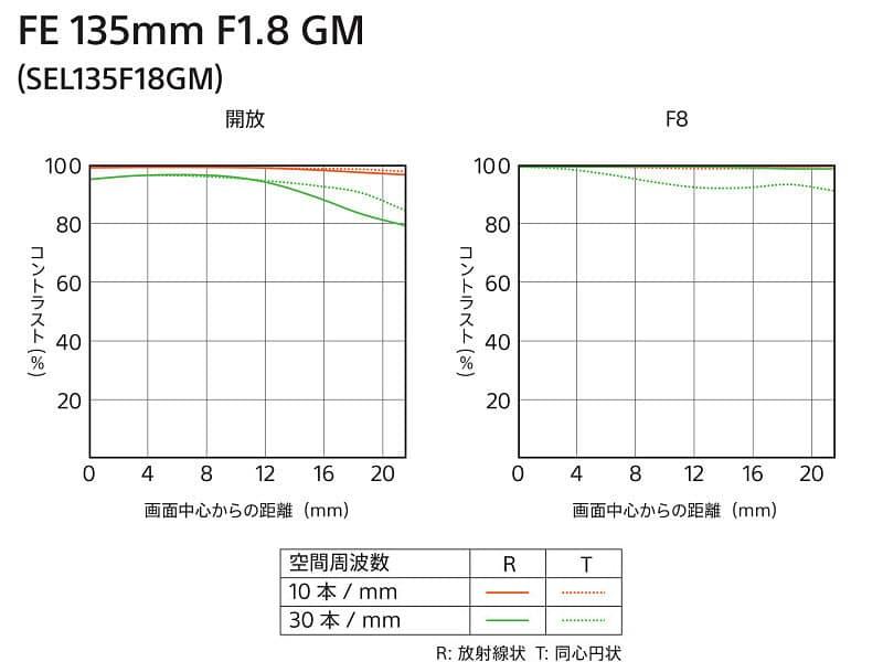 ソニー FE 135mm F1.8 GMのMTF曲線
