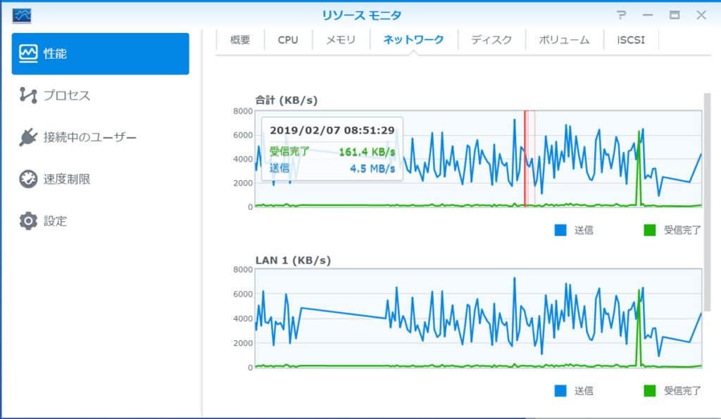 リソースモニタの送信速度