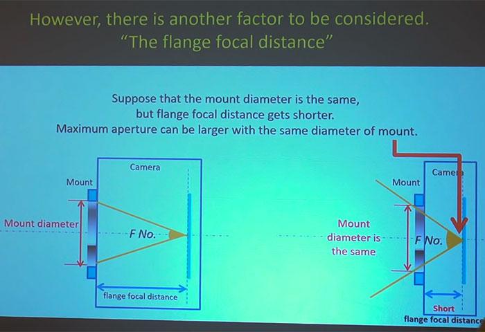 フランジバックの短いミラーレスカメラでは最大F値が大きく設計可能