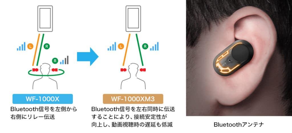 WF-1000XM3の通信方式
